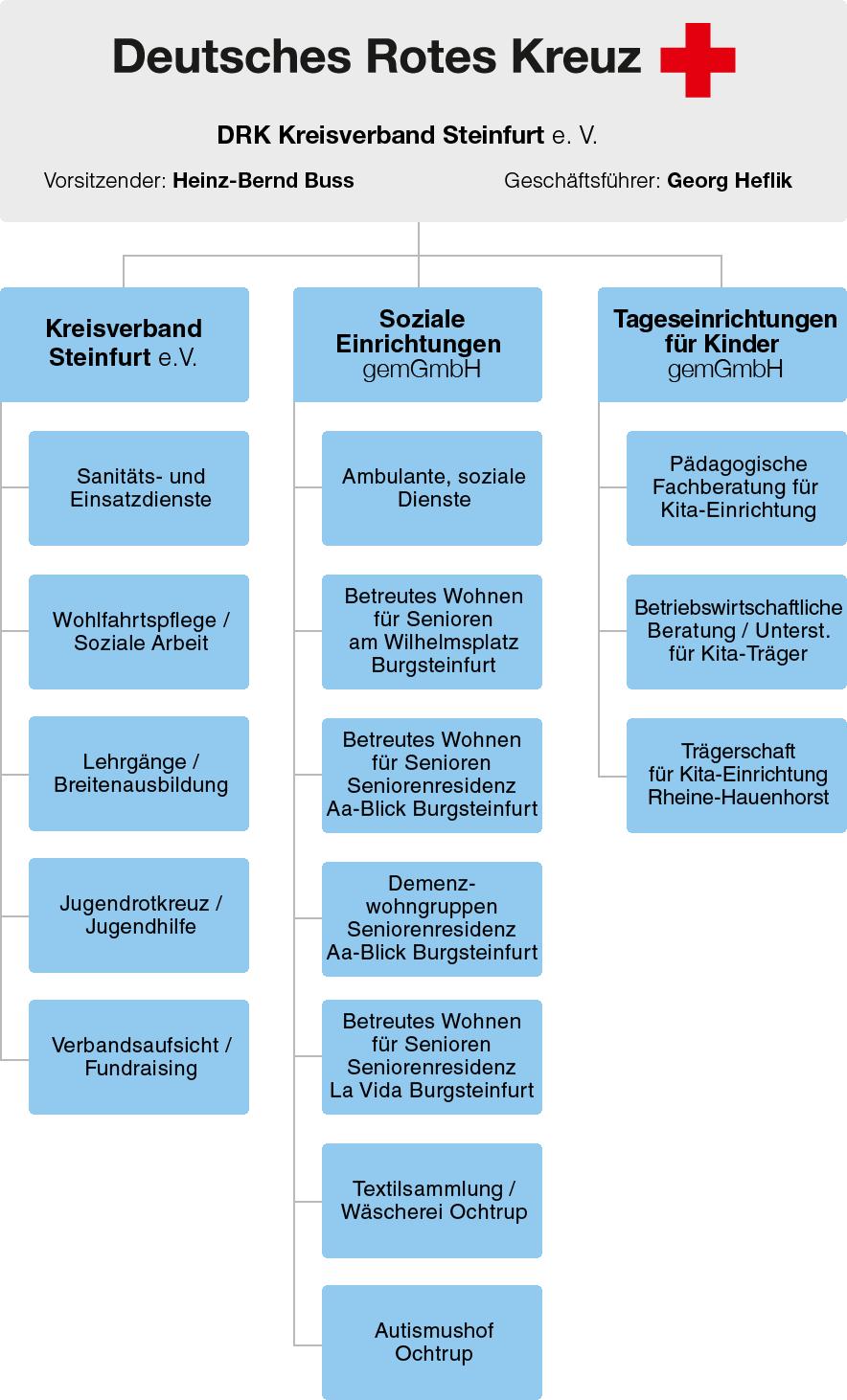 drk-steinfurt_organigramm